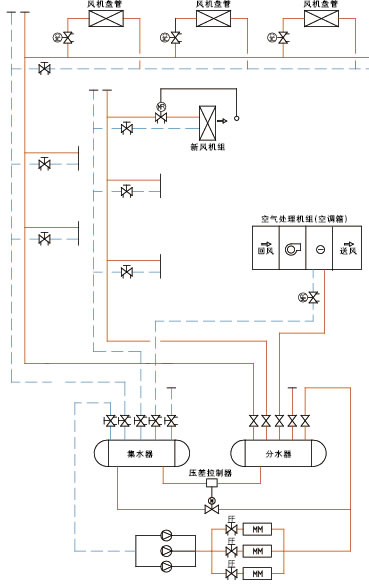 空调系统中使用水力平衡阀的水力调试方法图片